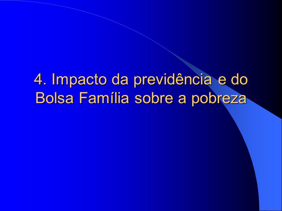 4. Impacto da previdência e do Bolsa Família sobre a pobreza