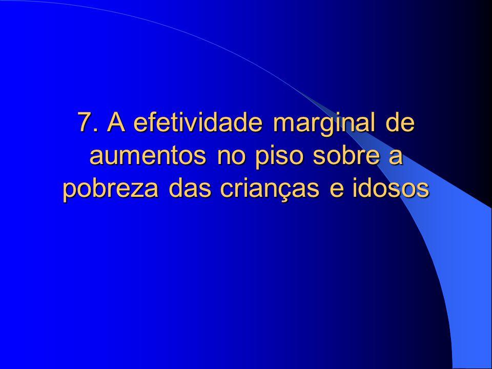 7. A efetividade marginal de aumentos no piso sobre a pobreza das crianças e idosos