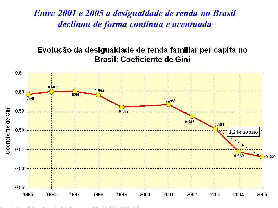 Entre 2001 e 2005 a desigualdade de renda no Brasil declinou de forma contínua e acentuada 1,2% ao ano