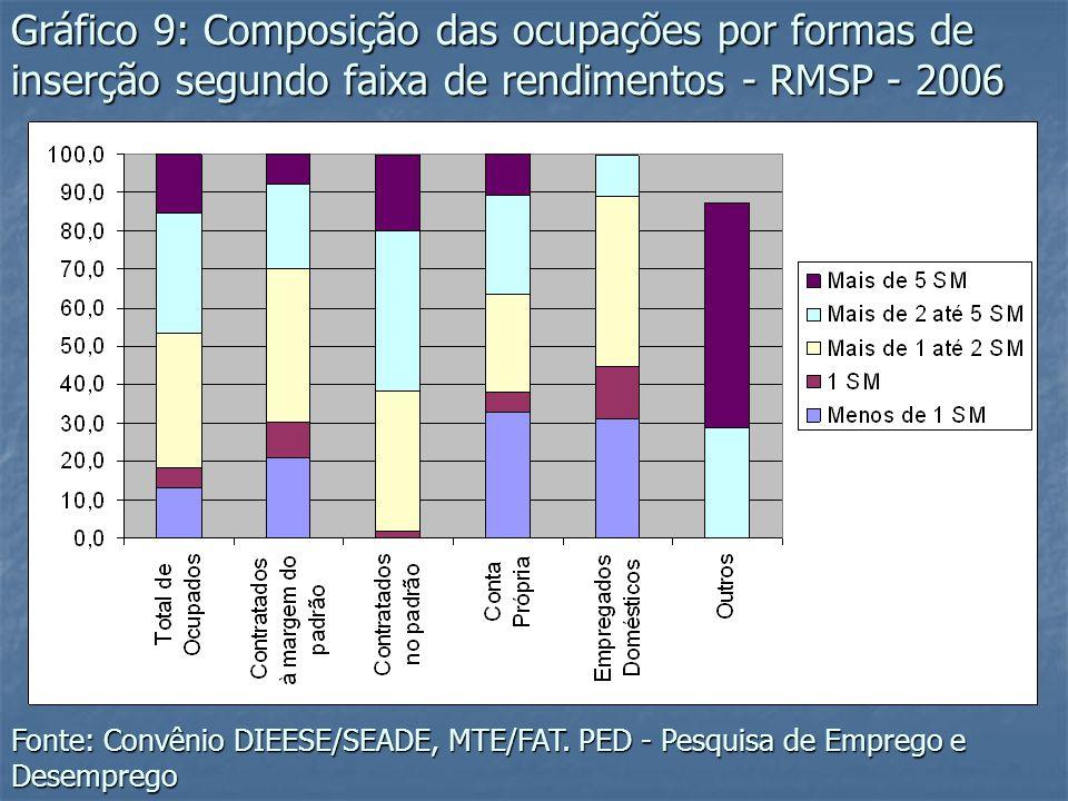 Gráfico 9: Composição das ocupações por formas de inserção segundo faixa de rendimentos - RMSP - 2006 Fonte: Convênio DIEESE/SEADE, MTE/FAT. PED - Pes