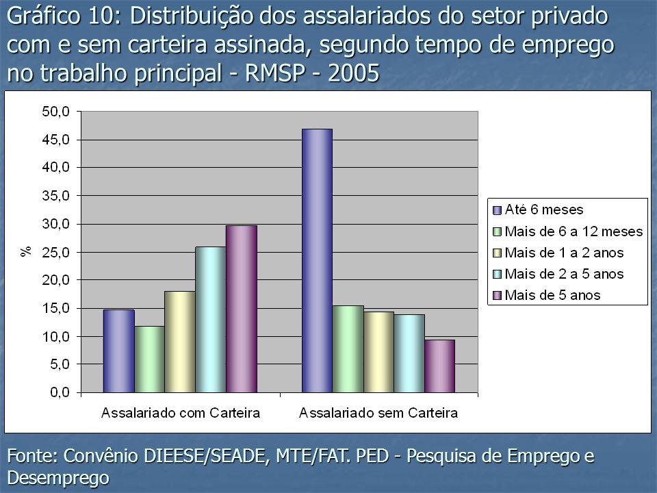 Gráfico 10: Distribuição dos assalariados do setor privado com e sem carteira assinada, segundo tempo de emprego no trabalho principal - RMSP - 2005 F