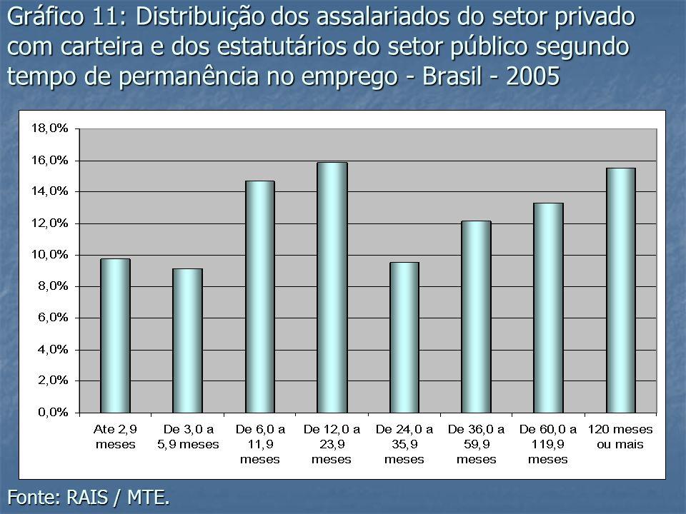 Gráfico 11: Distribuição dos assalariados do setor privado com carteira e dos estatutários do setor público segundo tempo de permanência no emprego -