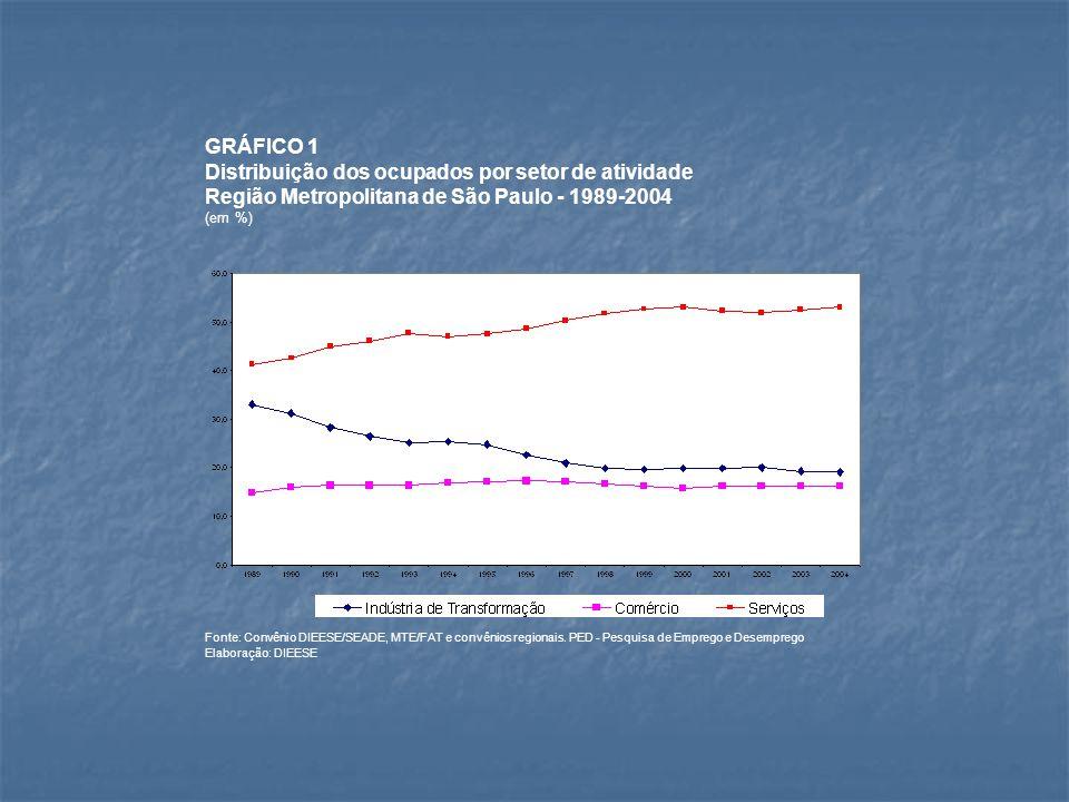 Gráfico 2: Evolução da composição da ocupação segundo posições - RMSP - 1995 a 2006 Fonte: Convênio DIEESE/SEADE, MTE/FAT.
