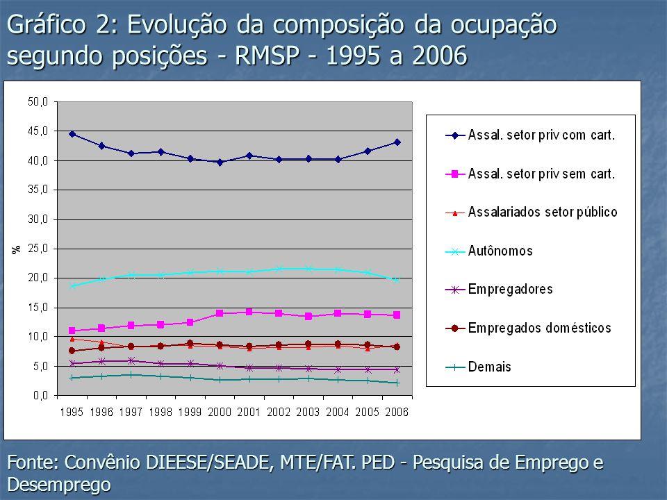 Gráfico 2: Evolução da composição da ocupação segundo posições - RMSP - 1995 a 2006 Fonte: Convênio DIEESE/SEADE, MTE/FAT. PED - Pesquisa de Emprego e