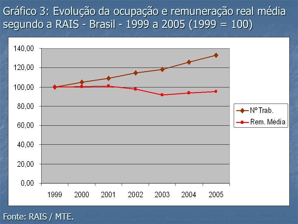 Gráfico 4: Composição da ocupação segundo posição - RMSP - 2006 Fonte: Convênio DIEESE/SEADE, MTE/FAT.
