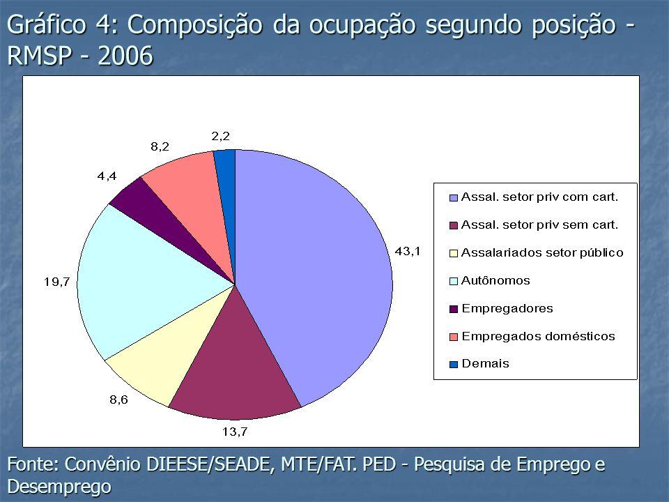 Gráfico 4: Composição da ocupação segundo posição - RMSP - 2006 Fonte: Convênio DIEESE/SEADE, MTE/FAT. PED - Pesquisa de Emprego e Desemprego
