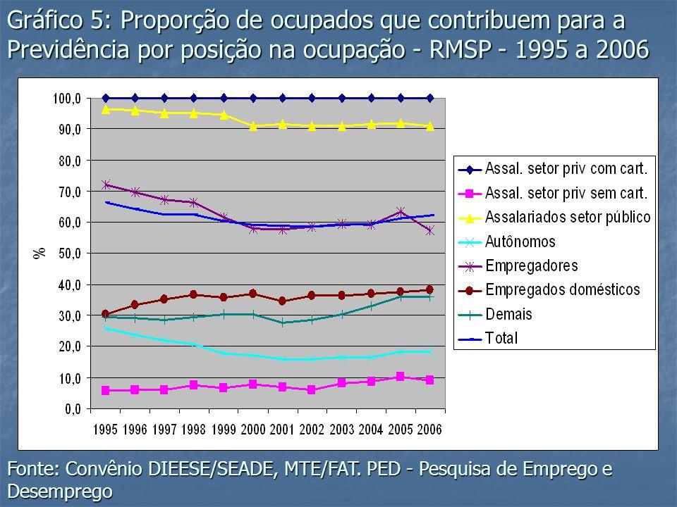 Gráfico 5: Proporção de ocupados que contribuem para a Previdência por posição na ocupação - RMSP - 1995 a 2006 Fonte: Convênio DIEESE/SEADE, MTE/FAT.