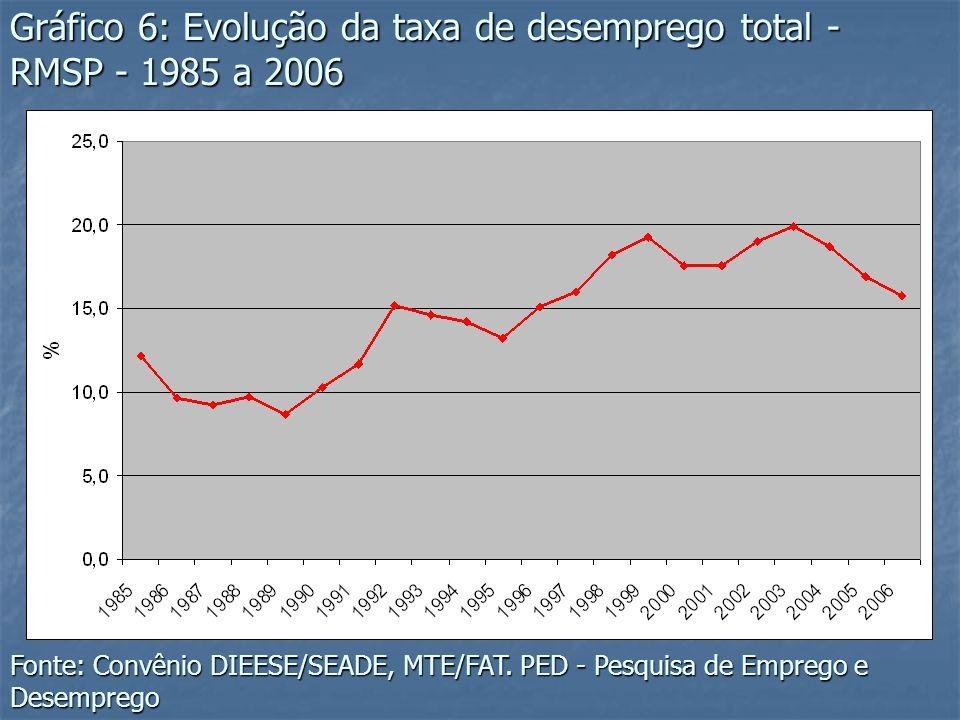 Gráfico 6: Evolução da taxa de desemprego total - RMSP - 1985 a 2006 Fonte: Convênio DIEESE/SEADE, MTE/FAT. PED - Pesquisa de Emprego e Desemprego
