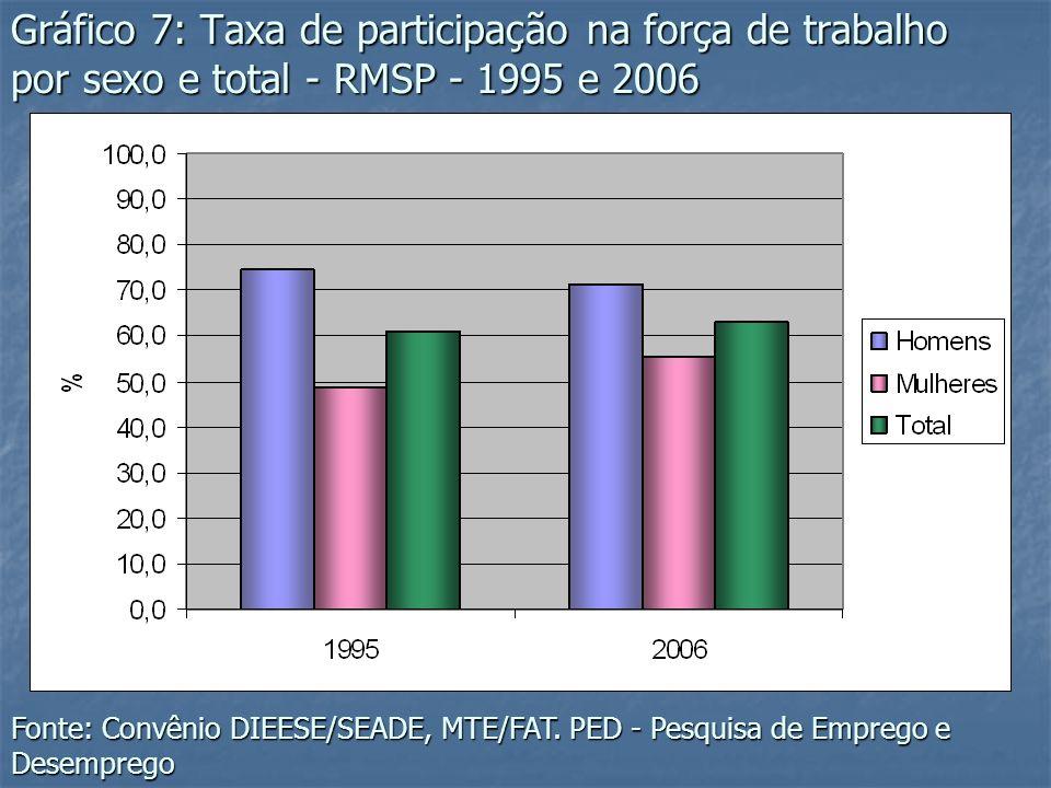 Gráfico 7: Taxa de participação na força de trabalho por sexo e total - RMSP - 1995 e 2006 Fonte: Convênio DIEESE/SEADE, MTE/FAT. PED - Pesquisa de Em