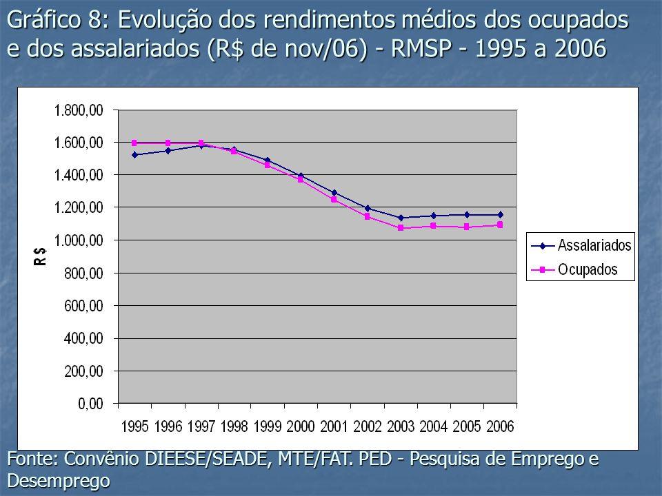 Gráfico 9: Composição das ocupações por formas de inserção segundo faixa de rendimentos - RMSP - 2006 Fonte: Convênio DIEESE/SEADE, MTE/FAT.