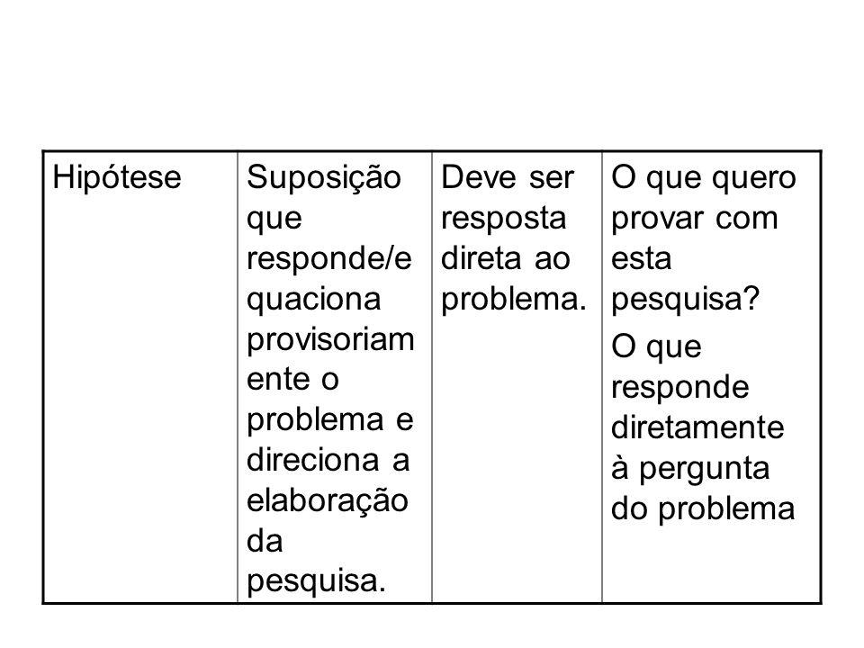 HipóteseSuposição que responde/e quaciona provisoriam ente o problema e direciona a elaboração da pesquisa. Deve ser resposta direta ao problema. O qu