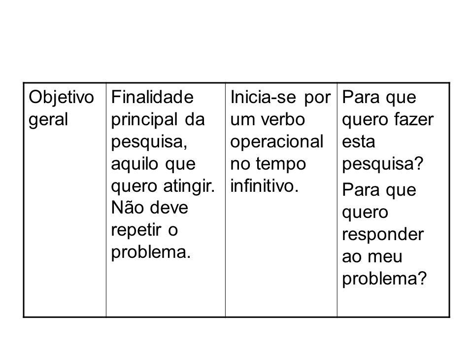 Objetivo geral Finalidade principal da pesquisa, aquilo que quero atingir. Não deve repetir o problema. Inicia-se por um verbo operacional no tempo in