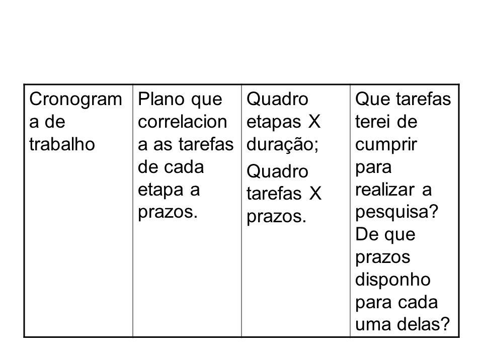 Cronogram a de trabalho Plano que correlacion a as tarefas de cada etapa a prazos. Quadro etapas X duração; Quadro tarefas X prazos. Que tarefas terei