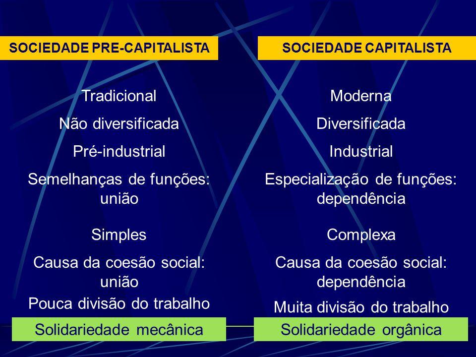 SOCIEDADE PRE-CAPITALISTASOCIEDADE CAPITALISTA Tradicional Não diversificada Pré-industrial Semelhanças de funções: união Simples Causa da coesão soci