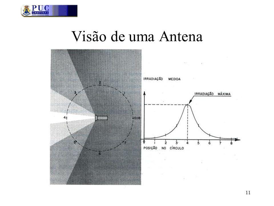 11 Visão de uma Antena