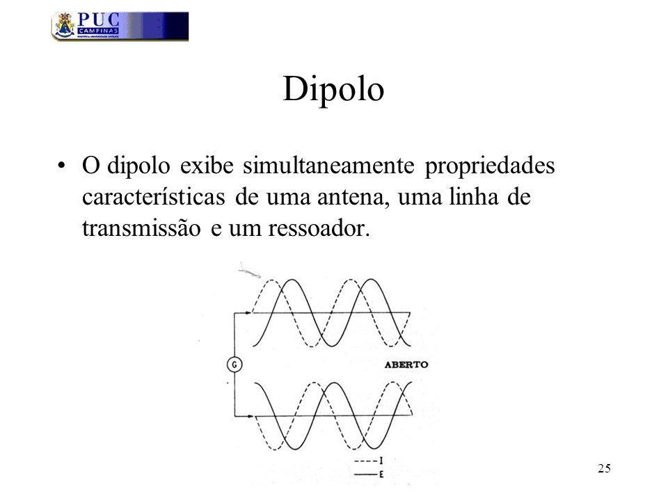 25 Dipolo O dipolo exibe simultaneamente propriedades características de uma antena, uma linha de transmissão e um ressoador.
