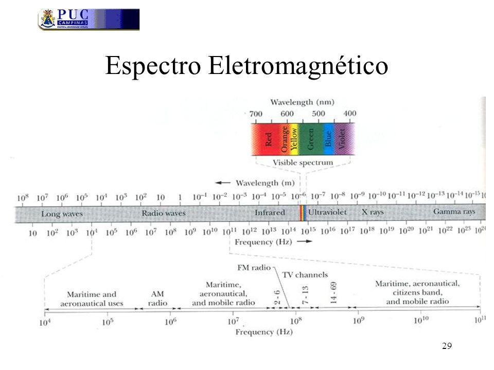 29 Espectro Eletromagnético