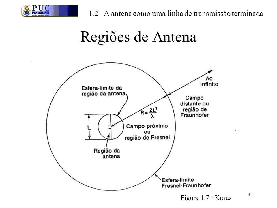41 Regiões de Antena 1.2 - A antena como uma linha de transmissão terminada Figura 1.7 - Kraus