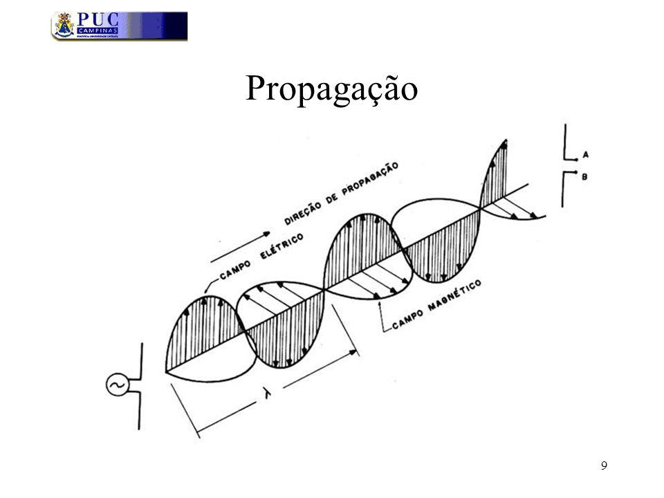 40 Campos Próximo e Distante Define-se duas regiões com respeito aos campos: próximo e distante O campo próximo é chamado de região de Fresnel O campo distante é chamado de região de Fraunhofer O limite entre os dois campos é uma esfera com raio: 1.2 - A antena como uma linha de transmissão terminada