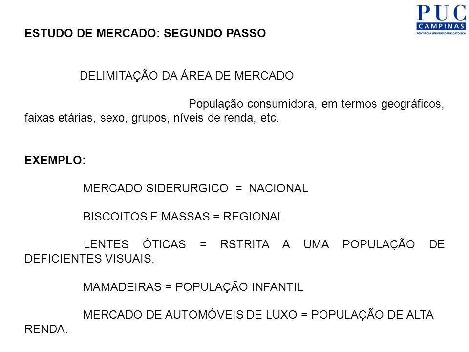 ESTUDO DE MERCADO: SEGUNDO PASSO DELIMITAÇÃO DA ÁREA DE MERCADO População consumidora, em termos geográficos, faixas etárias, sexo, grupos, níveis de