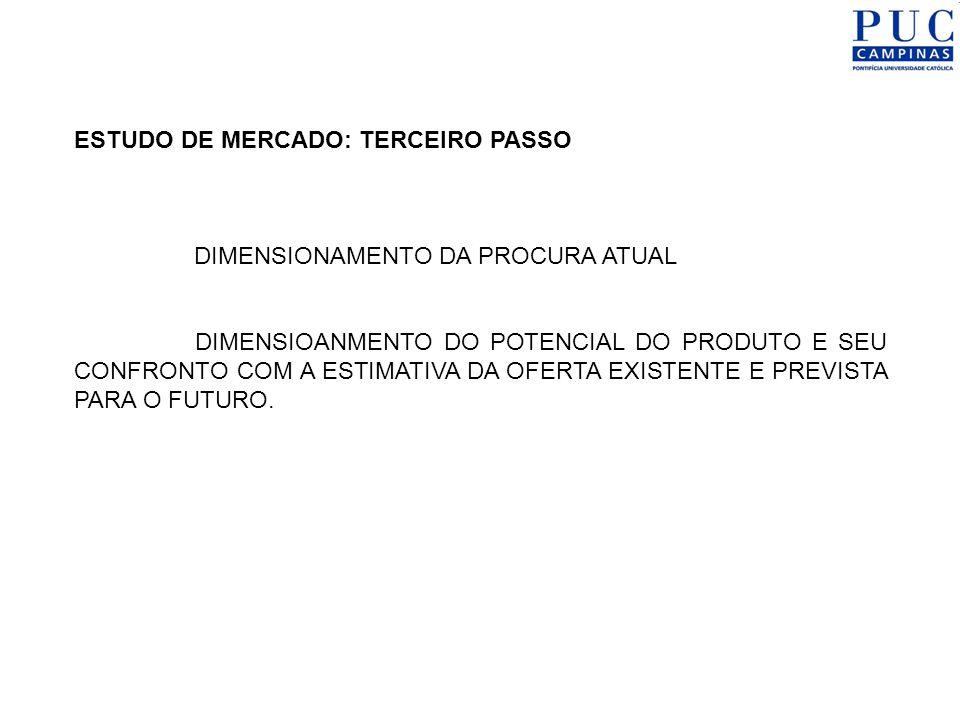 ESTUDO DE MERCADO: TERCEIRO PASSO DIMENSIONAMENTO DA PROCURA ATUAL DIMENSIOANMENTO DO POTENCIAL DO PRODUTO E SEU CONFRONTO COM A ESTIMATIVA DA OFERTA