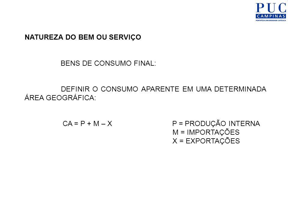 NATUREZA DO BEM OU SERVIÇO BENS DE CONSUMO FINAL: DEFINIR O CONSUMO APARENTE EM UMA DETERMINADA ÁREA GEOGRÁFICA: CA = P + M – X P = PRODUÇÃO INTERNA M