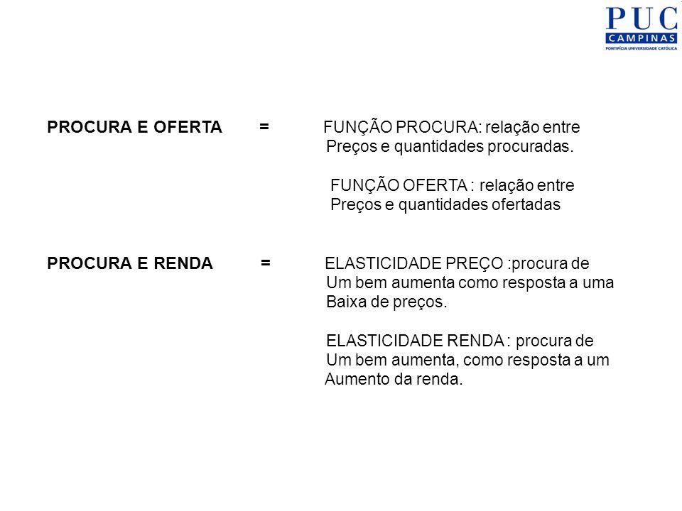 PROCURA E OFERTA = FUNÇÃO PROCURA: relação entre Preços e quantidades procuradas. FUNÇÃO OFERTA : relação entre Preços e quantidades ofertadas PROCURA