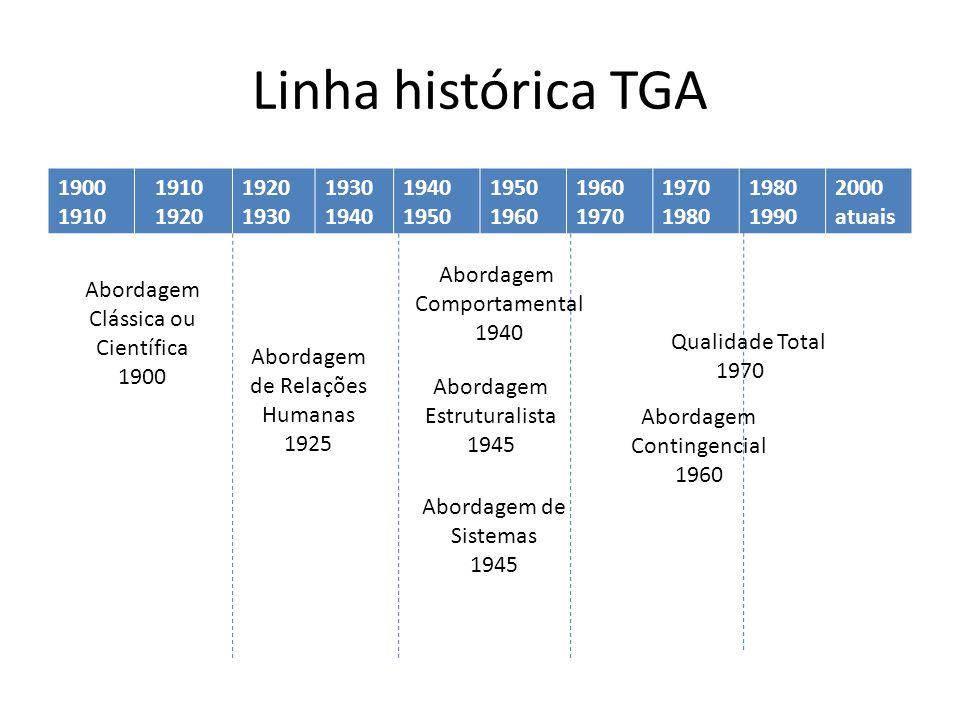 Linha histórica TGA 1900 1910 1920 1930 1940 1950 1960 1970 1980 1990 2000 atuais Abordagem Clássica ou Científica 1900 Abordagem de Relações Humanas