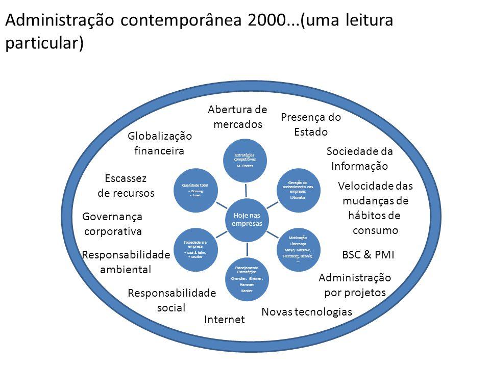 Administração contemporânea 2000...(uma leitura particular) Hoje nas empresas Estratégias competitivas M. Porter Geração do conhecimento nas empresas