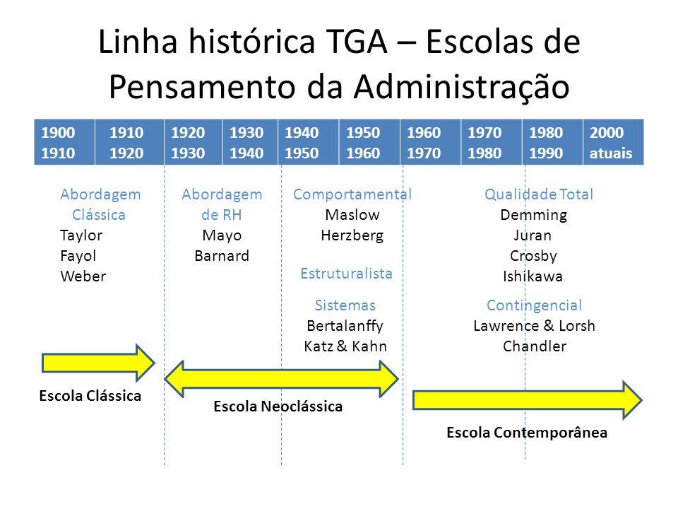 Linha histórica TGA – Escolas de Pensamento da Administração 1900 1910 1920 1930 1940 1950 1960 1970 1980 1990 2000 atuais Abordagem Clássica Taylor F