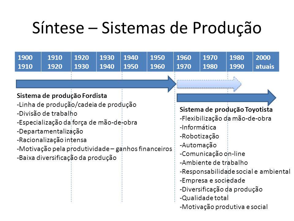 Síntese – Sistemas de Produção 1900 1910 1920 1930 1940 1950 1960 1970 1980 1990 2000 atuais Sistema de produção Fordista -Linha de produção/cadeia de