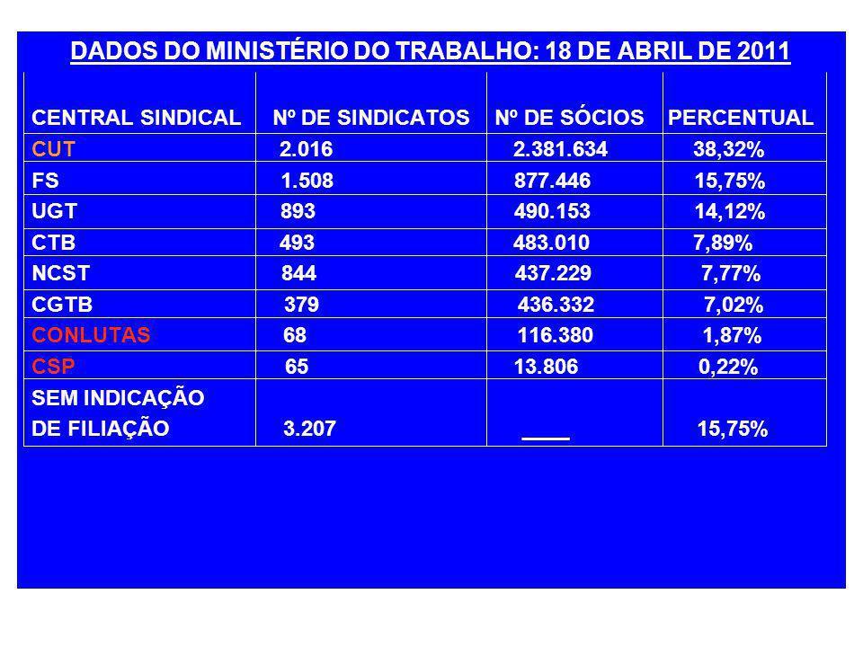 DADOS DO MINISTÉRIO DO TRABALHO: 18 DE ABRIL DE 2011 CENTRAL SINDICAL Nº DE SINDICATOS Nº DE SÓCIOS PERCENTUAL CUT 2.016 2.381.634 38,32% FS 1.508 877