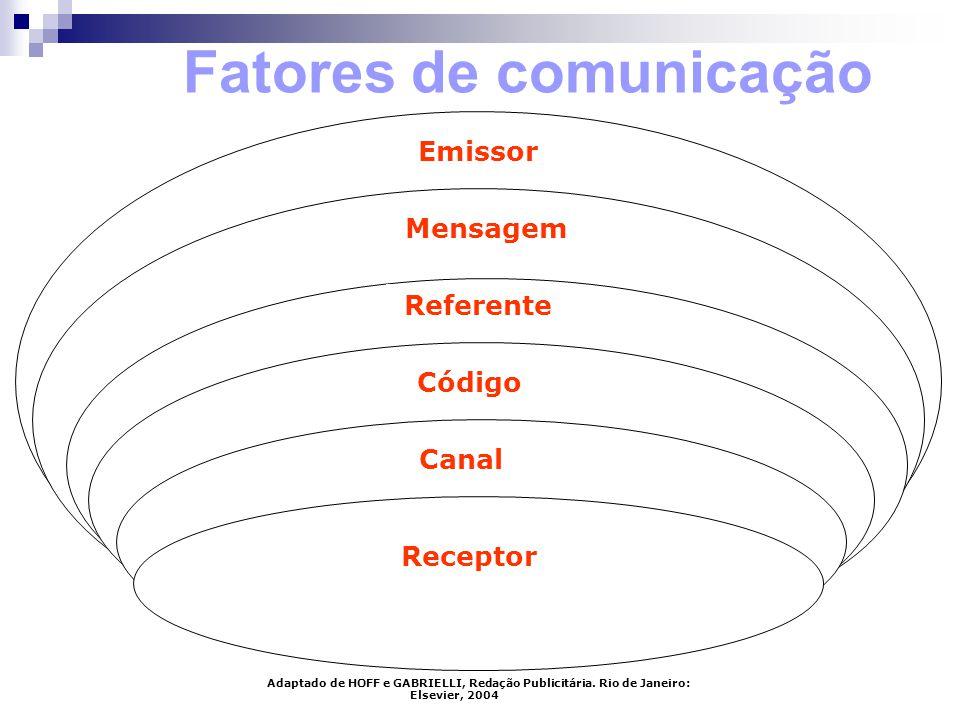 Fatores de comunicação Emissor Mensagem Referente Código Canal Receptor Adaptado de HOFF e GABRIELLI, Redação Publicitária. Rio de Janeiro: Elsevier,