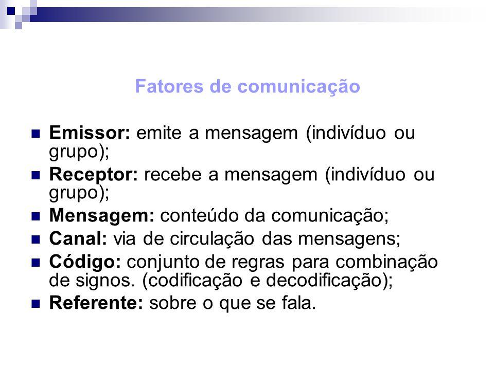 Fatores de comunicação Emissor: emite a mensagem (indivíduo ou grupo); Receptor: recebe a mensagem (indivíduo ou grupo); Mensagem: conteúdo da comunic