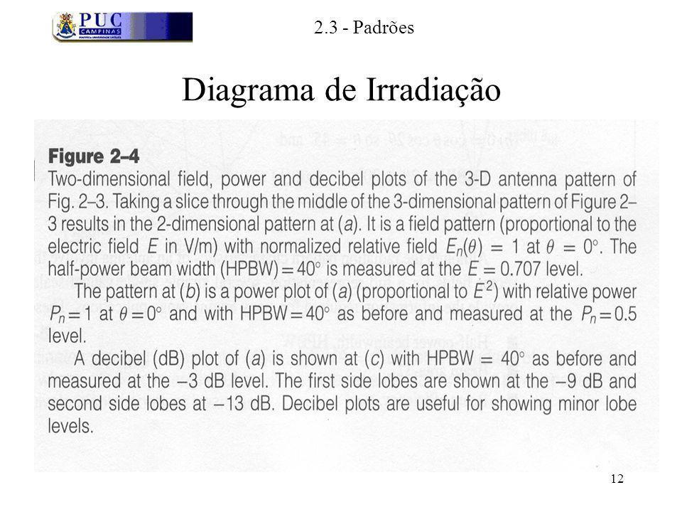 12 Diagrama de Irradiação 2.3 - Padrões