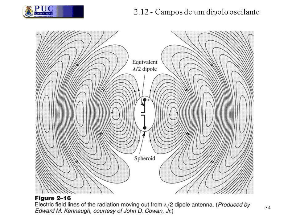 34 2.12 - Campos de um dipolo oscilante