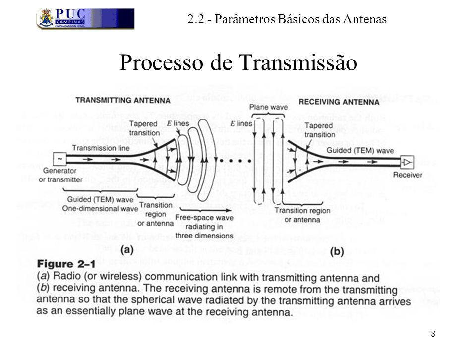 8 Processo de Transmissão 2.2 - Parâmetros Básicos das Antenas