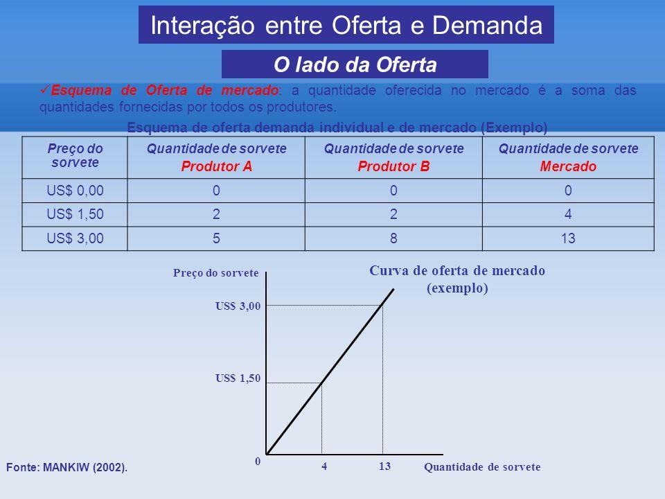 Interação entre Oferta e Demanda Fonte: MANKIW (2002).
