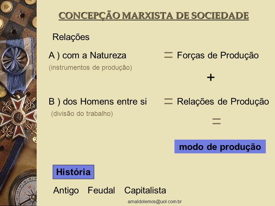 arnaldolemos@uol.com.br CONCEPÇÃO MARXISTA DE SOCIEDADE Relações A ) com a NaturezaForças de Produção (instrumentos de produção) B ) dos Homens entre siRelações de Produção (divisão do trabalho) modo de produção + História CapitalistaAntigoFeudal