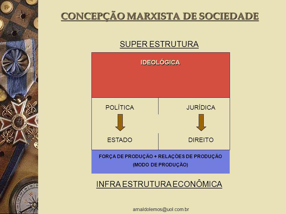 arnaldolemos@uol.com.br CONCEPÇÃO MARXISTA DE SOCIEDADE SUPER ESTRUTURA IDEOLÓGICA POLÍTICA ESTADO JURÍDICA DIREITO FORÇA DE PRODUÇÃO + RELAÇÕES DE PRODUÇÃO (MODO DE PRODUÇÃO) INFRA ESTRUTURA ECONÔMICA IDEOLÓGICA