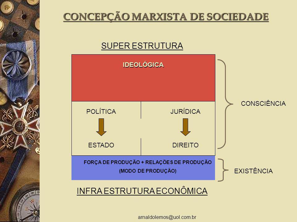arnaldolemos@uol.com.br CONSCIÊNCIA EXISTÊNCIA CONCEPÇÃO MARXISTA DE SOCIEDADE SUPER ESTRUTURA IDEOLÓGICA POLÍTICA ESTADO JURÍDICA DIREITO FORÇA DE PR