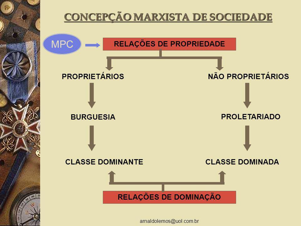 arnaldolemos@uol.com.br CONCEPÇÃO MARXISTA DE SOCIEDADE RELAÇÕES DE PROPRIEDADE PROPRIETÁRIOS CLASSE DOMINADACLASSE DOMINANTE PROLETARIADO BURGUESIA NÃO PROPRIETÁRIOS RELAÇÕES DE DOMINAÇÃO MPC