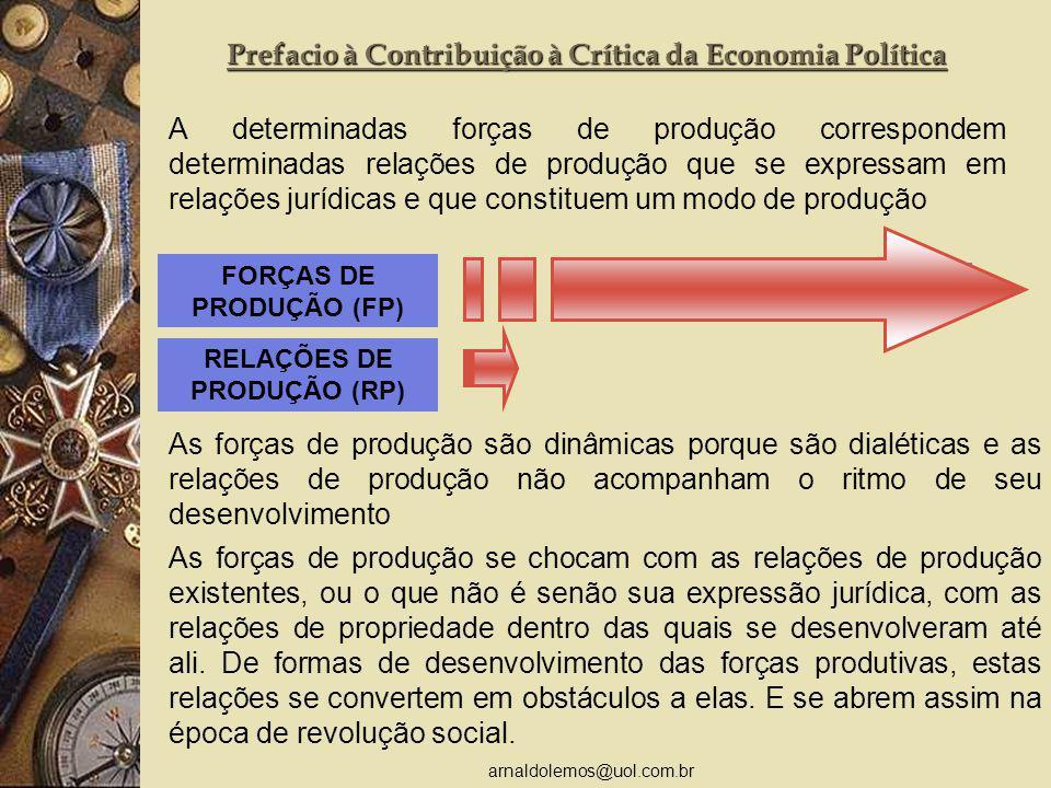 arnaldolemos@uol.com.br MODO DE PRODUÇÃO Prefacio à Contribuição à Crítica da Economia Política A determinadas forças de produção correspondem determi