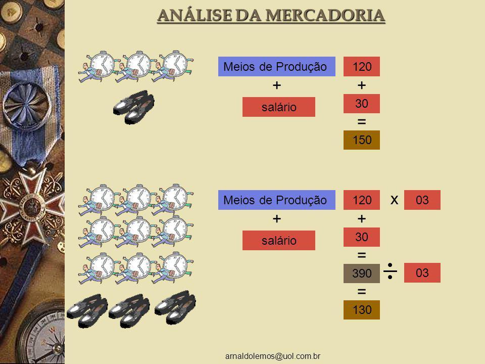 arnaldolemos@uol.com.br ANÁLISE DA MERCADORIA + salário Meios de Produção120 30 150 + = + salário Meios de Produção120 30 390 + = x 03 130 =