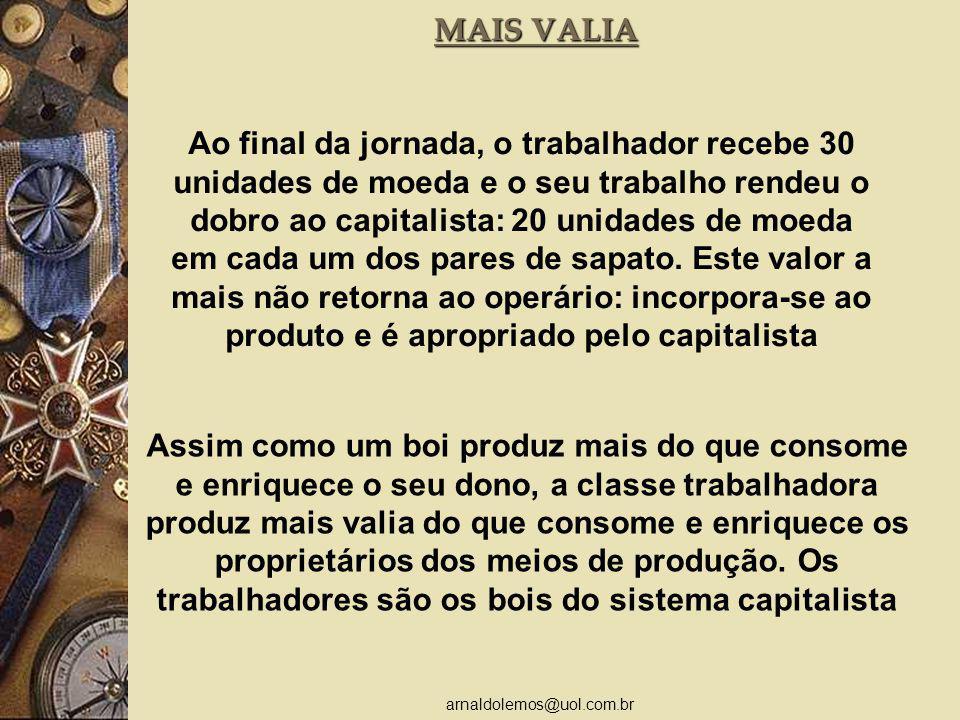 arnaldolemos@uol.com.br MAIS VALIA Ao final da jornada, o trabalhador recebe 30 unidades de moeda e o seu trabalho rendeu o dobro ao capitalista: 20 unidades de moeda em cada um dos pares de sapato.