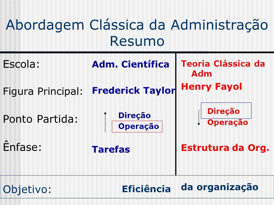 Abordagem Clássica da Administração Resumo Escola: Figura Principal: Ponto Partida: Ênfase: Objetivo: Adm. Científica Frederick Taylor Direção Operaçã