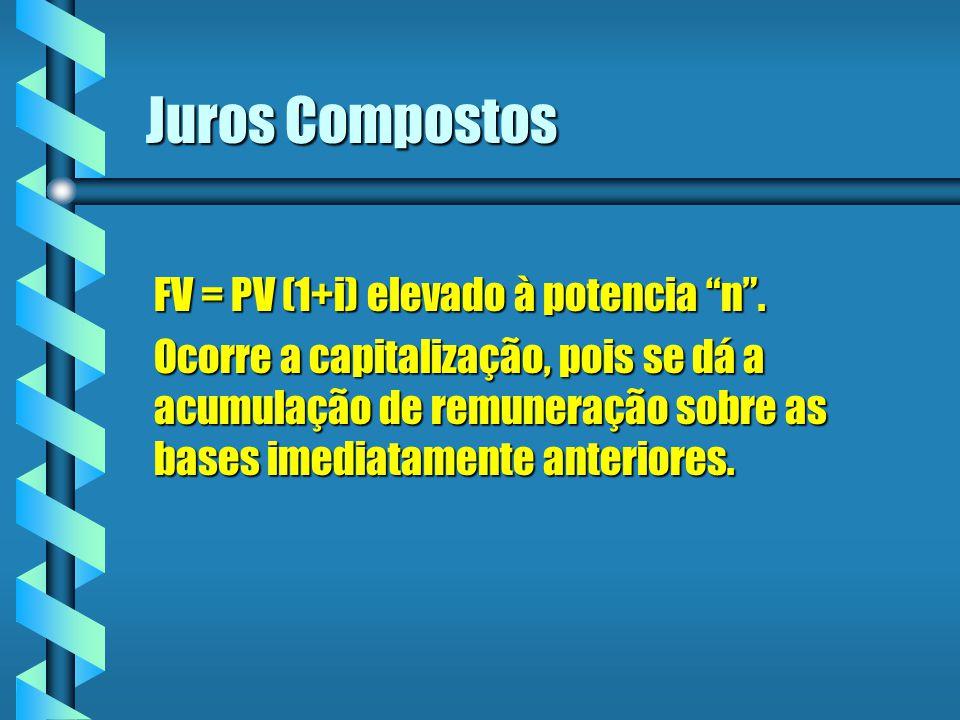 Juros Compostos FV = PV (1+i) elevado à potencia n. Ocorre a capitalização, pois se dá a acumulação de remuneração sobre as bases imediatamente anteri