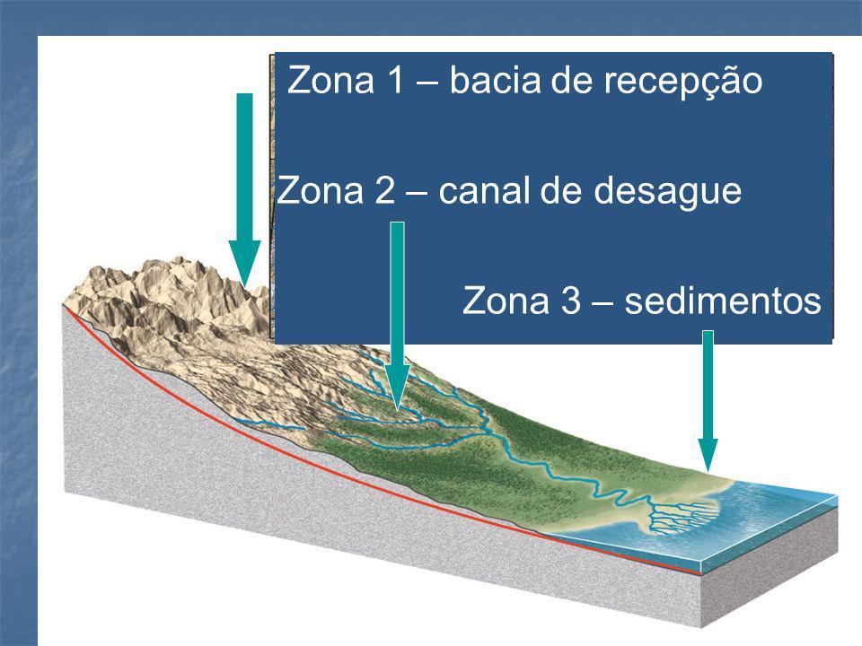 Zona 1 – bacia de recepção Zona 2 – canal de desague Zona 3 – sedimentos