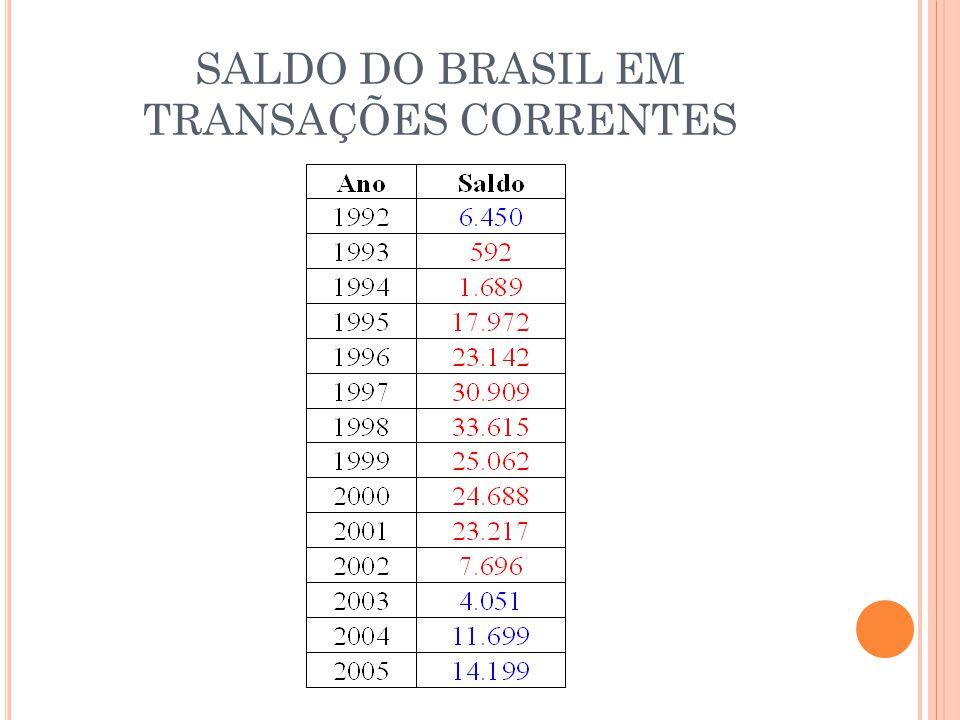 SALDO DO BRASIL EM TRANSAÇÕES CORRENTES