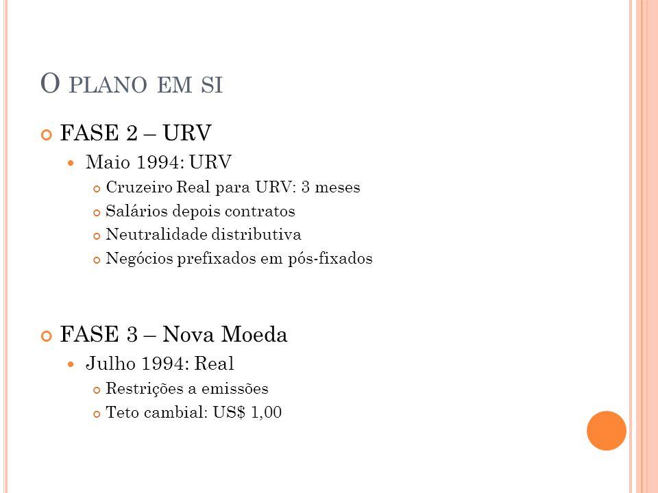 O PLANO EM SI FASE 2 – URV Maio 1994: URV Cruzeiro Real para URV: 3 meses Salários depois contratos Neutralidade distributiva Negócios prefixados em p